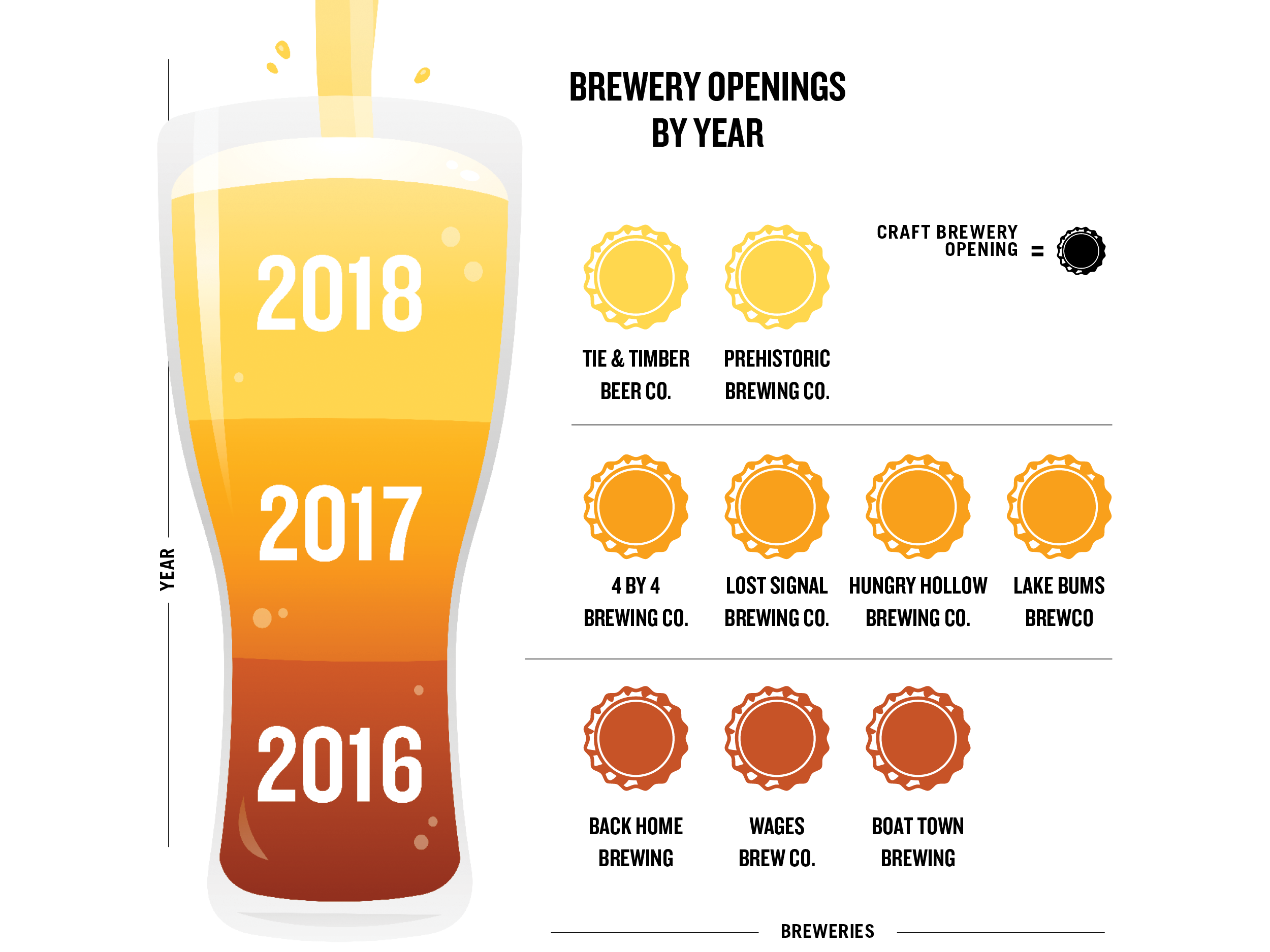 The Rise of Craft Beer in 417-Land