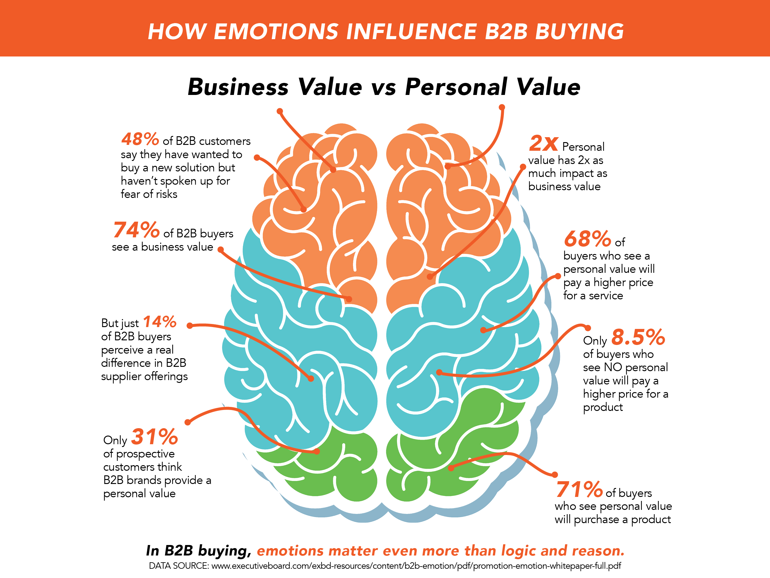 Does Emotion Have Any Place In Sales Simple Brain Diagram Clipart Best Our Logical And Rational Brains Simply Justify Why Weve Made The Emotional Decisions That We Do It Allows Us To Feel Good About