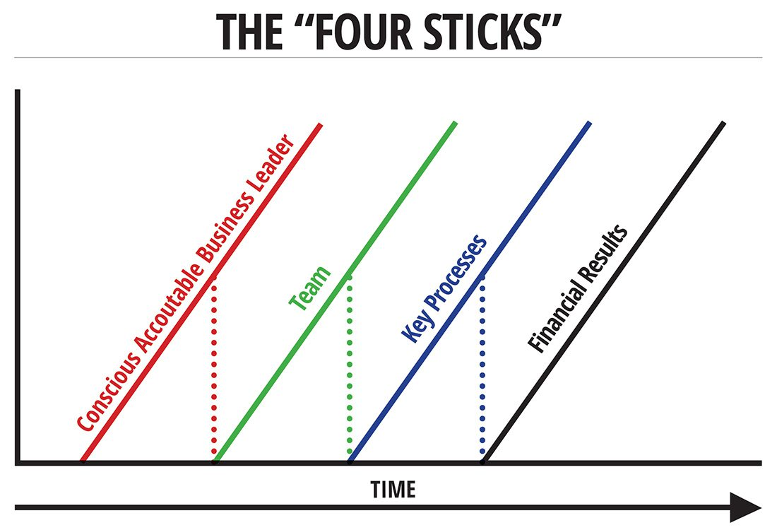 The Four Sticks graph from Tuthill Vacuum and Blower Systems